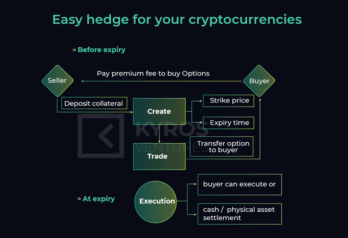 Introducing The Hedget Protocol - Building A Decentralized Options Trading Platform