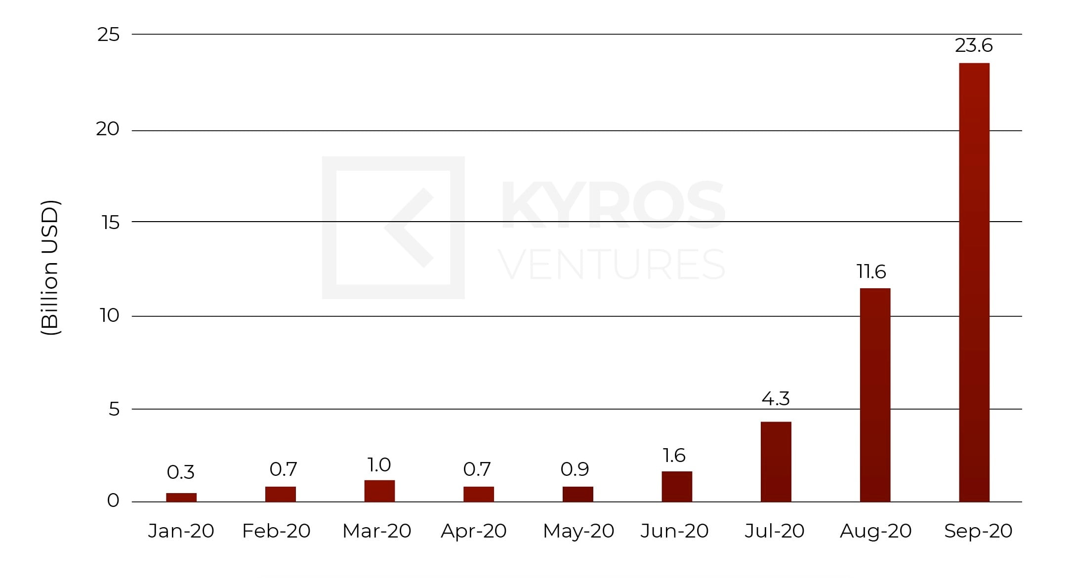 Kyros Research's Quarterly Report - Q3 2020