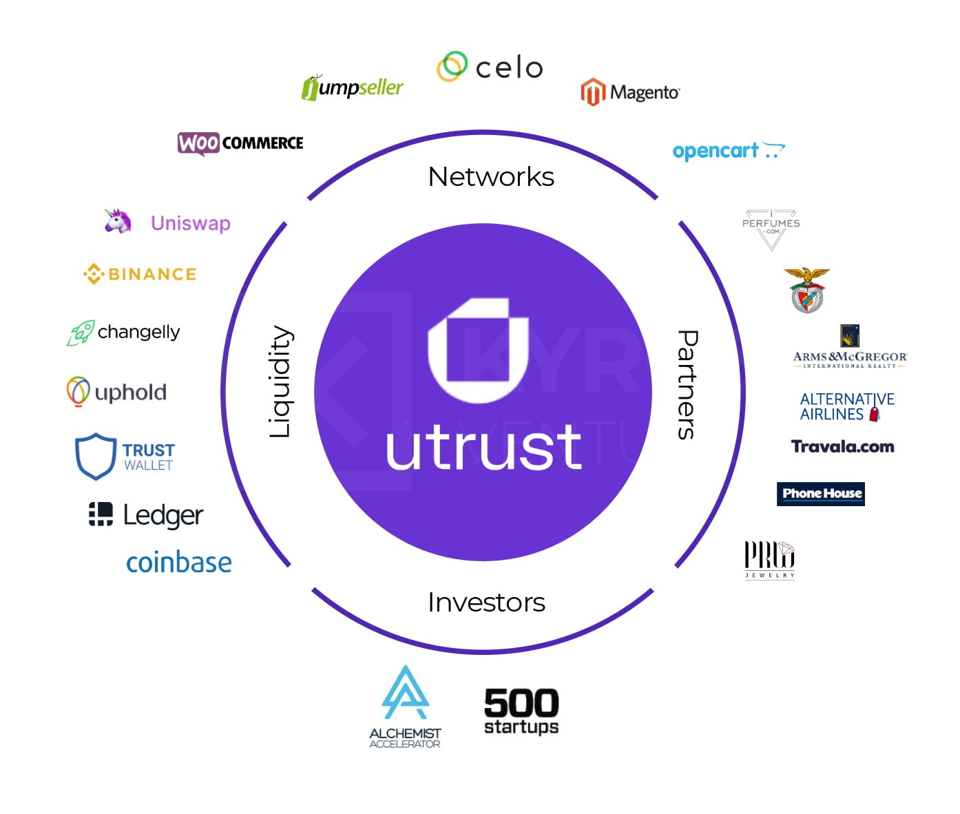 Introducing Utrust - The Future of Online Payments is here
